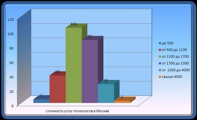 цены на услуги психологов в Москве